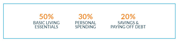 50% basic living essentials and 30% personal spending and 20% for savings and paying off debt